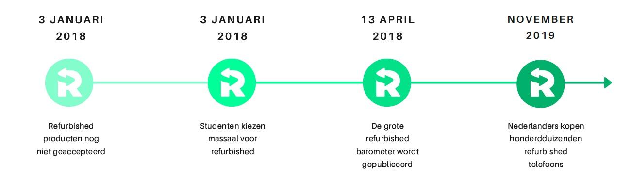 Tijdlijn van de geschiedenis van refurbished.nl